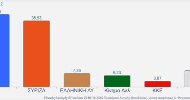 αποτελέσματα εκλογών